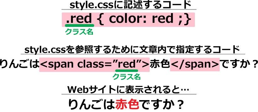 CSSコードの例