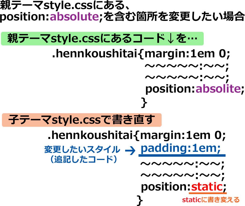 position:absoluteを打ち消す